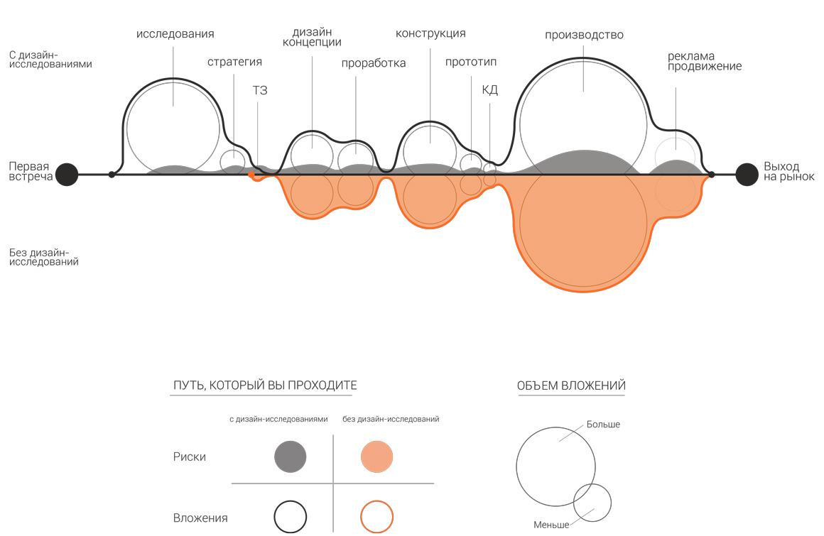 Предпроектные дизайн исследования